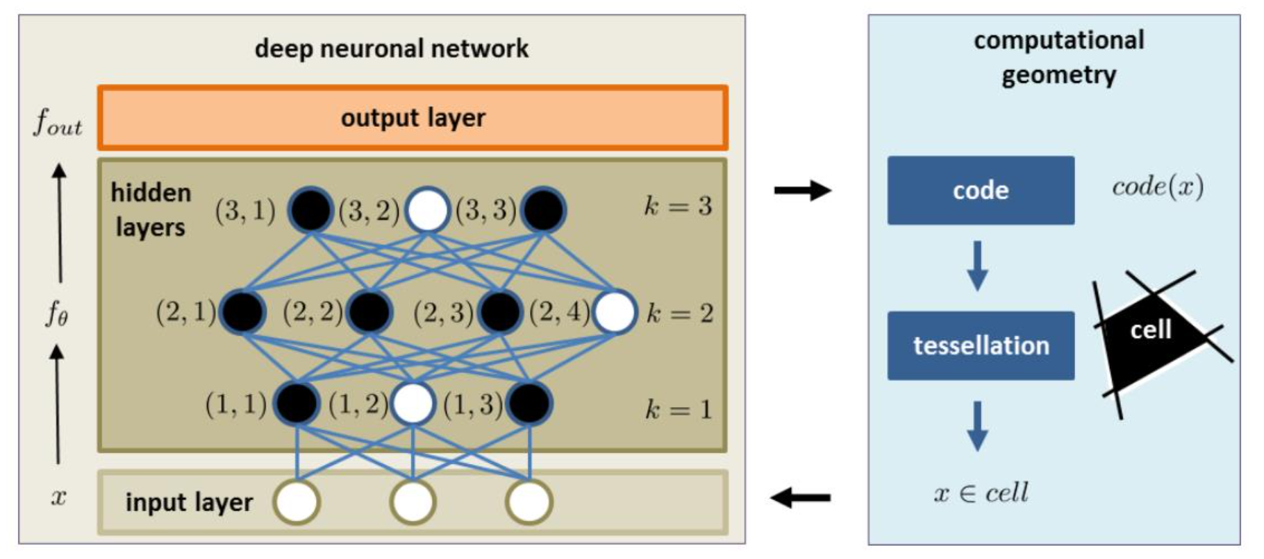 Polyhedral bodies of ReLU networks