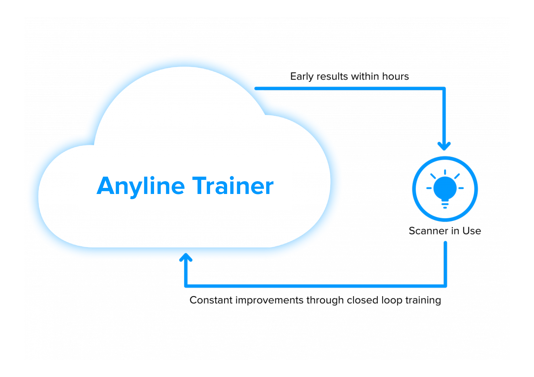 Anyline Trainer Graphic 2 - Custom Mobile Scanning Solutions